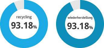 Recycling: 93.18%, Wiederherstellung: 93.18%